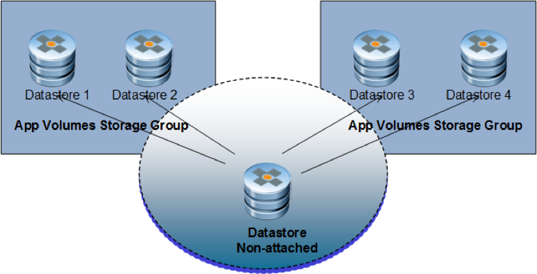Vmware app volumes storage group improvements with 210 vdelboysview ccuart Image collections