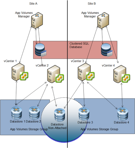 Vmware app volumes storage group improvements with 210 vdelboysview as you can see from this diagram at least 1 vcenter from each site will need access to the non attached datastore ccuart Choice Image