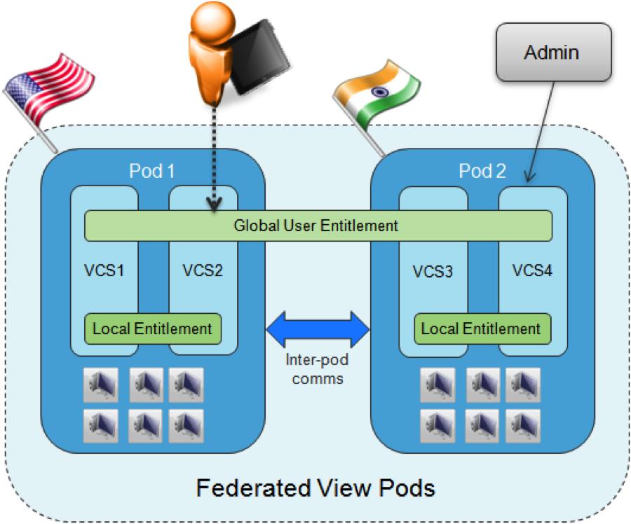 Upgrading Vmware Horizon Cloud Pod Architecture Vdelboy
